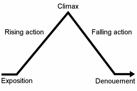 Freytag's Pyramid